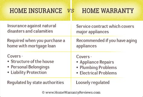 home warranty vs homeowners insurance