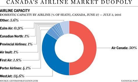Mba Low Cost In Canada by New Regulation To Transform The Ultra Low Cost Airlines