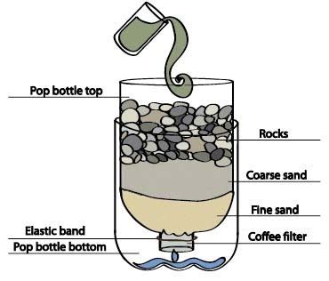 how to make water water filter pro luke schofield s engineering web