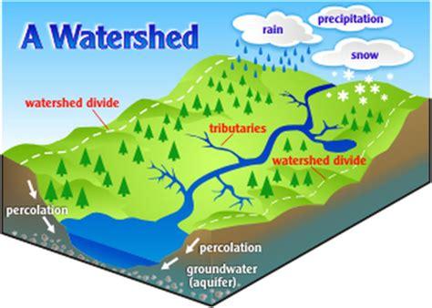 the drainage basin my igcse years