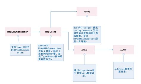 android httpurlconnection android 网络通信 httpurlconnection lai18 it技术文章收藏夹