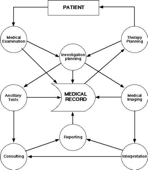 flowchart of hospital management system new dfd diagram for hospital management system pdf diagram