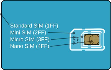 membuat nano sim card how to convert sim card into nano sim card