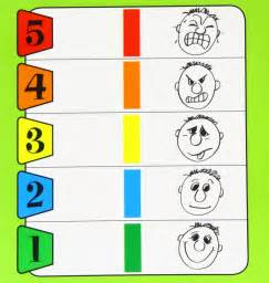 the five point scale it s impact on self regulation