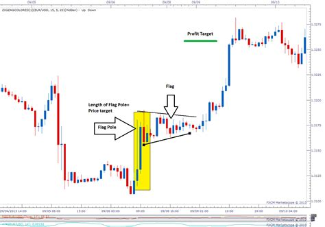 pennant pattern trading types of chart patterns for binary options trading