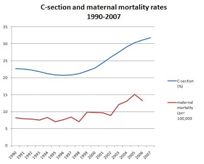 c section deaths homebirth death statistics hold the handwringing is