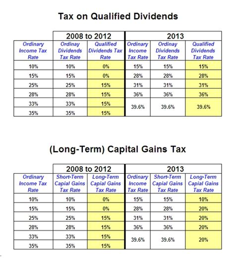 Qualified Dividends And Capital Gain Tax Worksheet Fillable by Printables Qualified Dividends And Capital Gain Tax