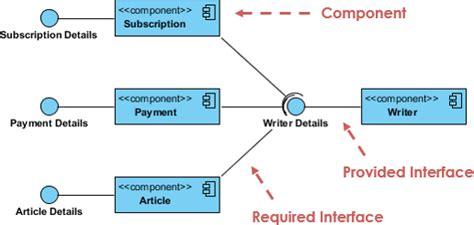 explain uml diagram what is unified modeling language uml