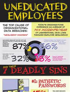 uneducated employees security awareness education infographic