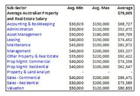 real estate management advisory salary guide property