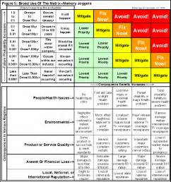 Risk Scoring Matrix Template by Risk Based Decisions