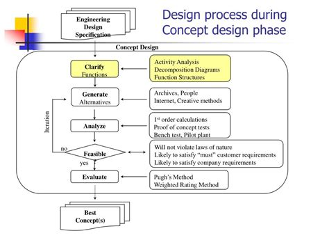 design concepts in software engineering ppt ppt concept design powerpoint presentation id 214376