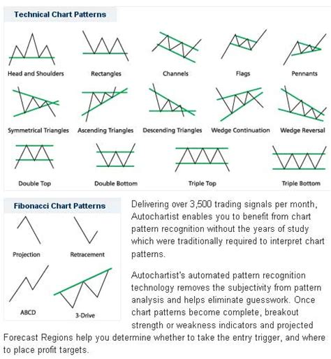 pattern analysis tools ig index autochartist