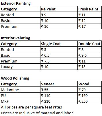 Cost To Paint Interior Of 2000 Sq Ft Home