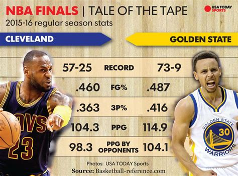 Mba Stats by 2016 Nba Finals Warriors Vs Cavaliers