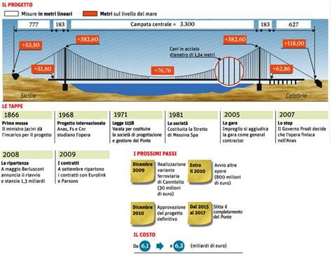 ilsole24ore dati ponte sullo stretto tempi e caratteristiche dell opera