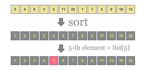 Linear Search Worst Scenario Computer Algorithms Order Statistics Dzone Web Dev
