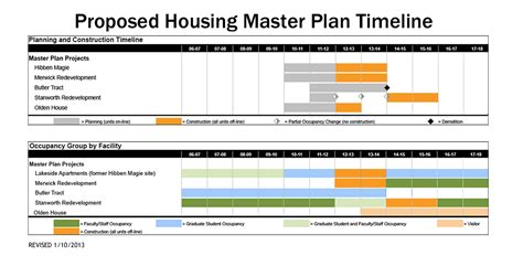 home construction project plan house construction house construction timeline