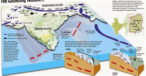 earthquake geology what caused the nepal earthquake geology in