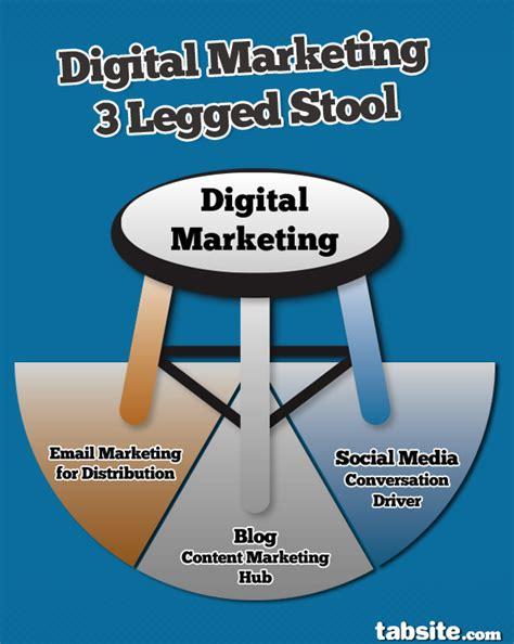 Three Legged Stool Theory by The Value Of The 3 Legged Digital Marketing Stool