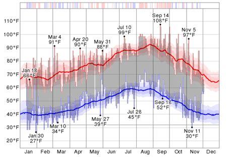 Termometer Corona historical weather for 2012 in corona california usa weatherspark