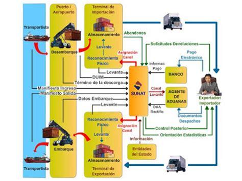 detracciones por servicios 2016 sistema de detracciones comercio exterior exceptuados de