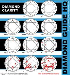 color and clarity chart guide i2 clarity diamonds jewelry secrets