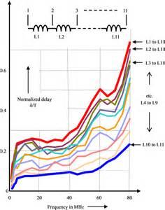 planar spiral inductor 中文 mitigating time interval error tie in high speed baseband digital transports design for delay