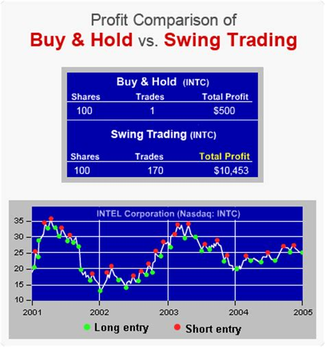 swing trader guide swing trading stocks 1 rated swing trading course