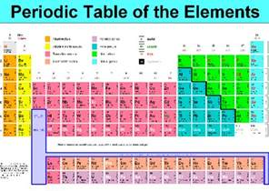 What Element Is A Transition Metal With 30 Protons 1 Answer What Is The Total Number Of D Block Elements