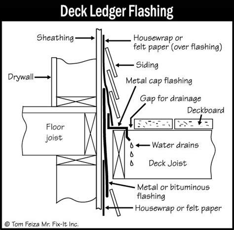 Rhino deck flashing   Deck design and Ideas