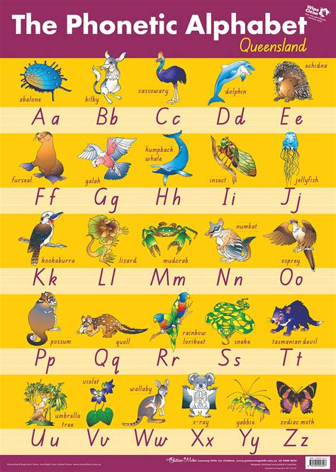 alphabet chart phonetic alphabet chart queensland