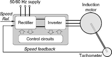variable voltage operation of induction motor chapter 8 inverter fed induction motor drives engineering360