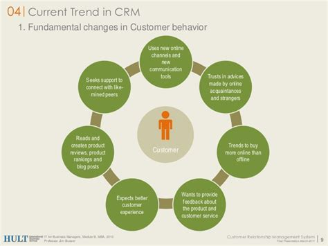 Customer Relationship Management Ppt For Mba by A For Crm Team 11 Beacon Hill Version 1 1 Ppt