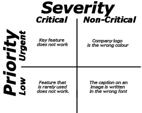 severity & priority in testing: introduction & differences