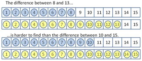 Difference Between One Year And Two Year Mba by Image Gallery Subtraction Difference