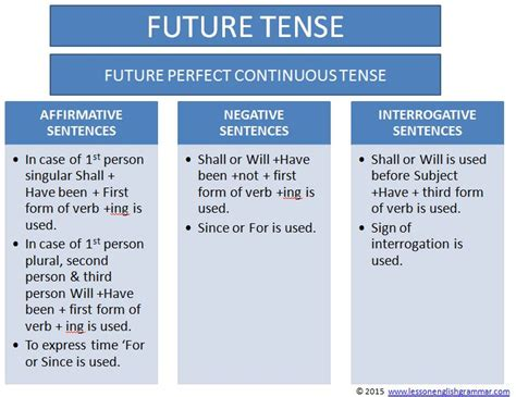 question of future perfect tense present simple vs present continuous advanced exercises