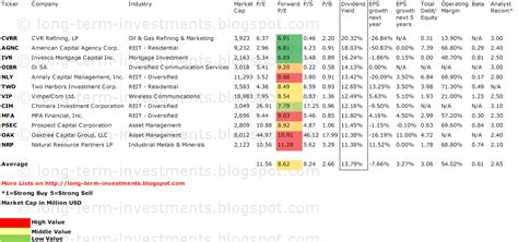 high div stocks the div net stocks with dividend yields 10 and low
