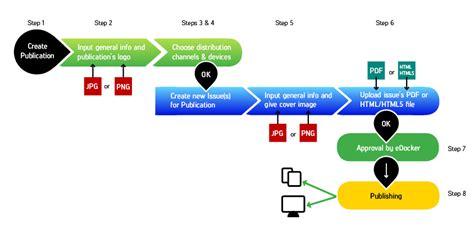 publishing workflow edocker edocker publish