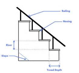 Standard Stair Tread Height by Stair Tread Size Newsonair Org