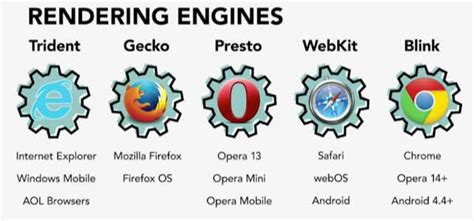 layout engine vs javascript engine web browser rendering engines how to code