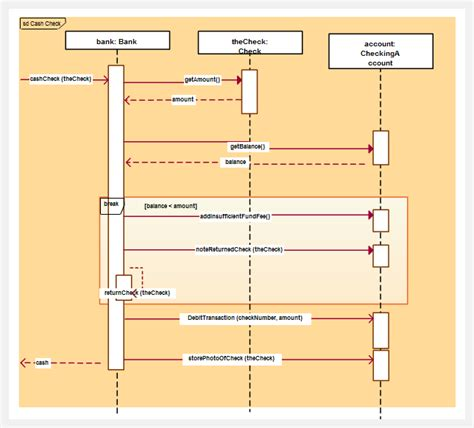 sequence diagram drawing tool uml diagrams uml tool uml diagram
