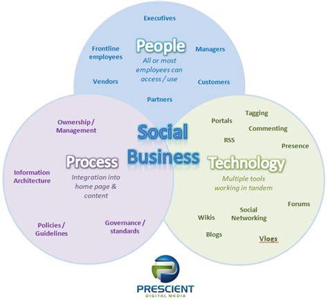 design mix definition business studies social business social intranet intranetblog com