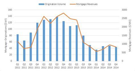 boat financing capital one wells fargo sees q4 growth despite shrinking interest