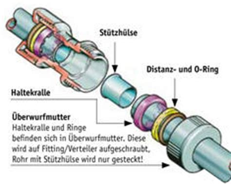 Wasserleitung Aus Kunststoff by Wasserleitung Kunststoff Selbst De