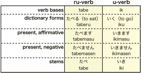 verb pattern lead trans lost lation getting ready week 1