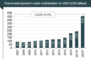 tourism & hospitality industry in india: market size, govt
