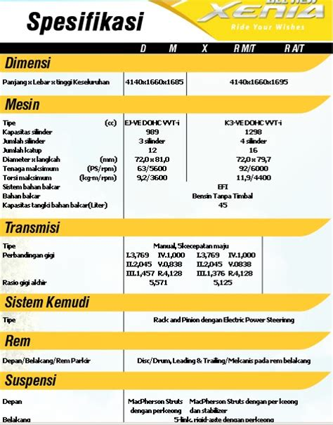 Lu Rem All New Xenia daihatsu xenia baru harga dan spesifikasi mobilku org