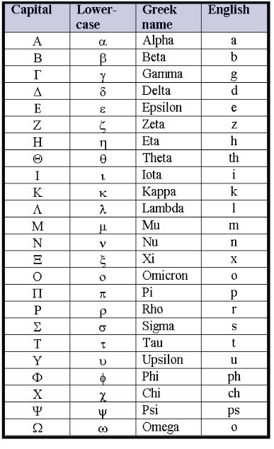 printable greek alphabet greek alphabet chart charts greek and the greeks