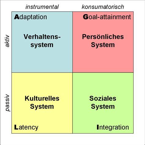 pattern variables von talcott parsons agil schema wikipedia